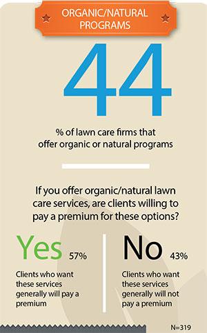Organics/Natural Programs