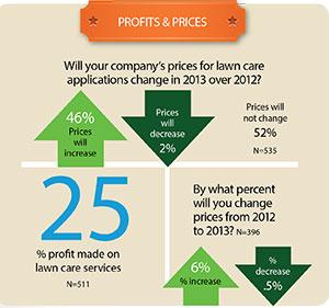 Profits & Prices