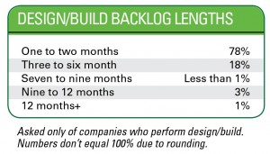 Design/Build Backlog Lengths