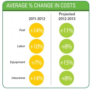 Average % Change in Costs