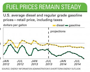 Fuel Proces Remain Steady