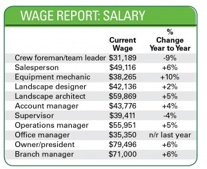 Wage Report: Salary