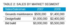 Chart: Sales