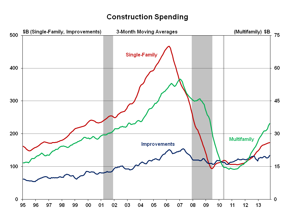The prospects for home building in 2014 are bright, NAHB forecasts. Image: NAHB