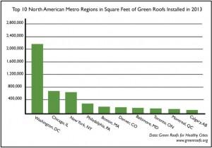 chart: GRHC green roof growth