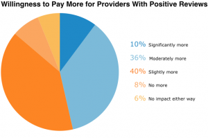 willingness-to-pay-more-for-provider-with-positive-reviews