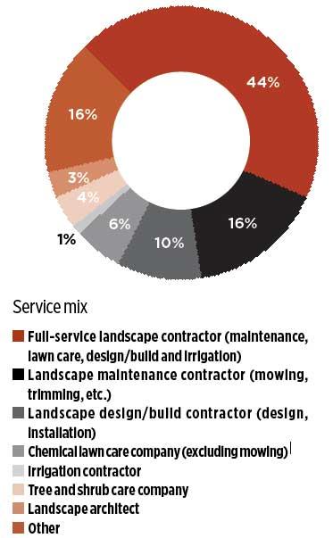 service_mix