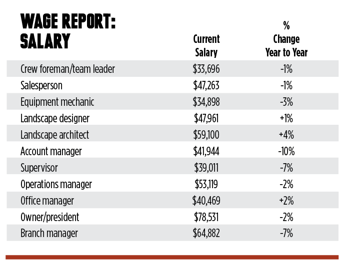 wage report_ salary