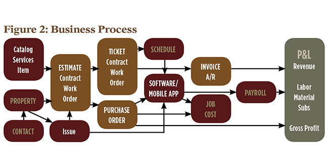 chart: business process (let's grow!)