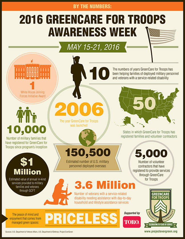 GreenCare-for-Troops-Awareness-Week-Infographic