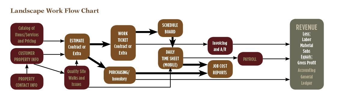 work-flow-chart