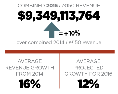 combined-LM150-revenue