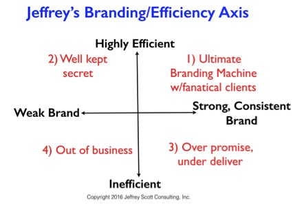Chart: Jeffrey Scott Consulting