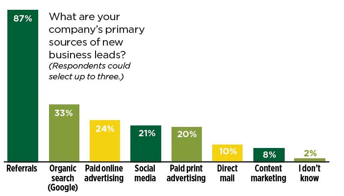 marketing-survey-graph3