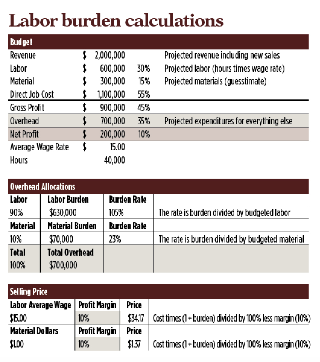 Graph: Labor Burdens