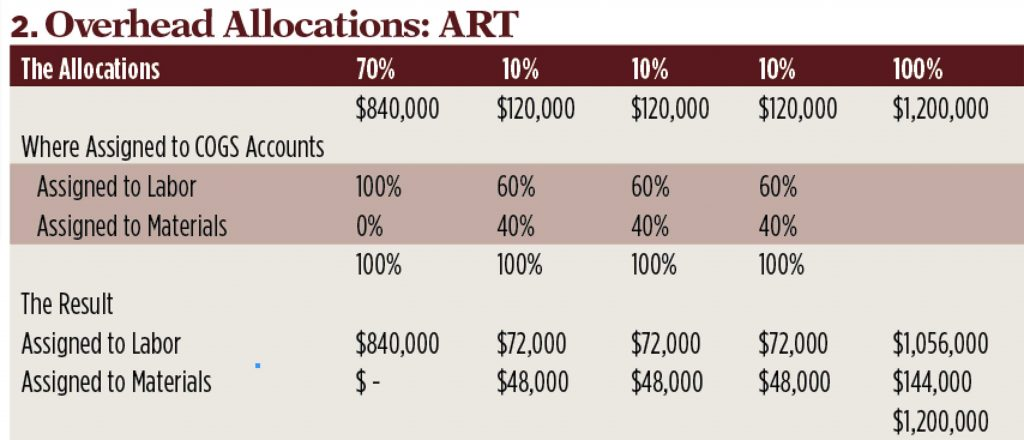 Budget as art graph; Graph: Kevin Kehoe