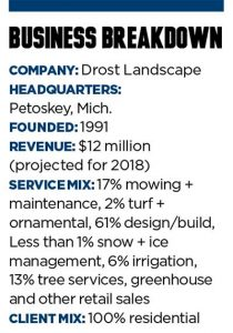 Business Breakdown: Drost Landscape; Graphic: Landscape Management