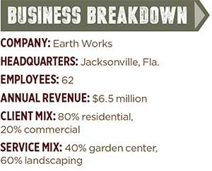 Business Breakdown: Earthworks; Graphic: Landscape Management