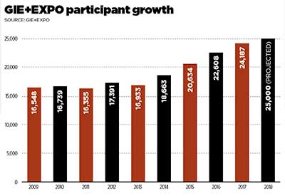 GIE+EXPO growth chart (Chart: GIE+EXPO)