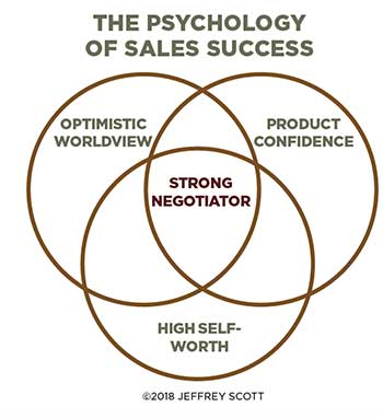 Psychology of Sales diagram; Graphic: Jeffrey Scott