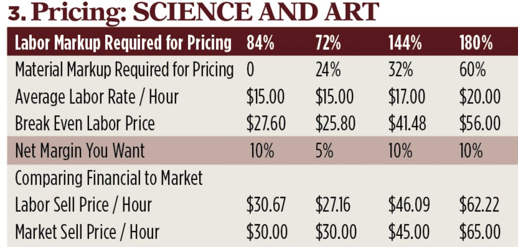 Pricing graph; Graph: Kevin Kehoe
