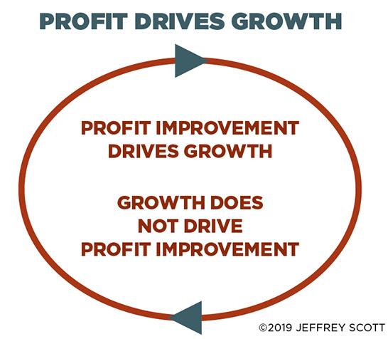 Profit Drives Growth (Text: Jeffrey Scott, Design: LM staff)