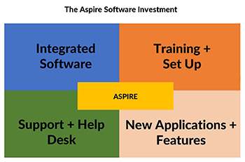 Don't get left behind: Business management software that