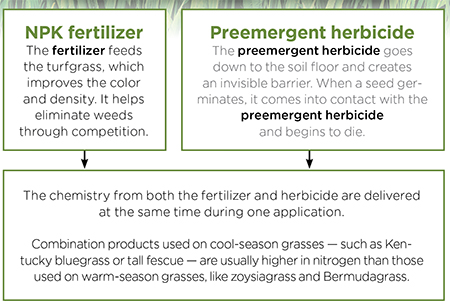 How fertilizers and herbicide products work together