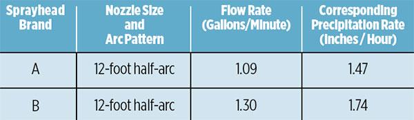 Nozzle flow rate graph (Graph: Eric Santos)
