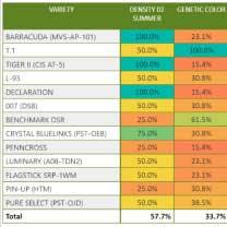 Chart courtesy of WinField United Pro