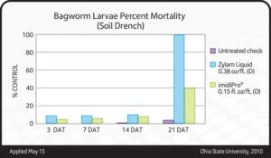 This data shows how Zylam Liquid provided 100 percent control of bagworm larvae, using a soil drench application, at 21 days after treatment, as compared to only 40 percent residual control from a competing product.