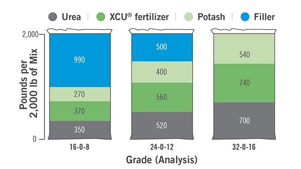 koch | XCU fertilizer