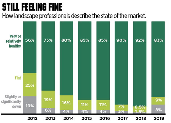 State of the market (Graphic: LM Staff)