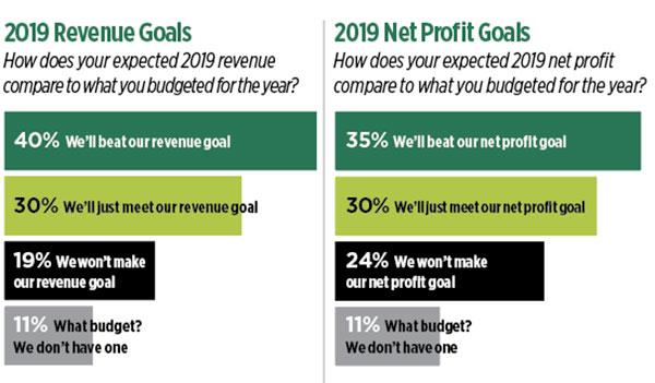 Revenue goals and net profit goals (Graphic: LM Staff)