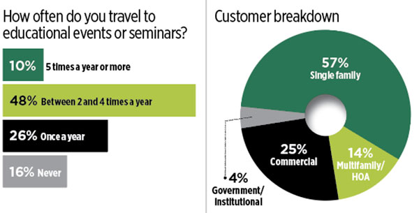 Travel and customer breakdown (Graphic: LM Staff)