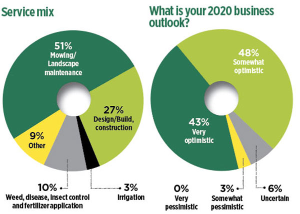 Service mix and business outlook charts (Graphics: LM Staff)