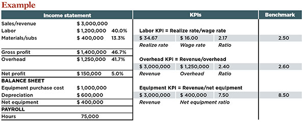 KPI example chart (Chart: Kevin Kehoe)