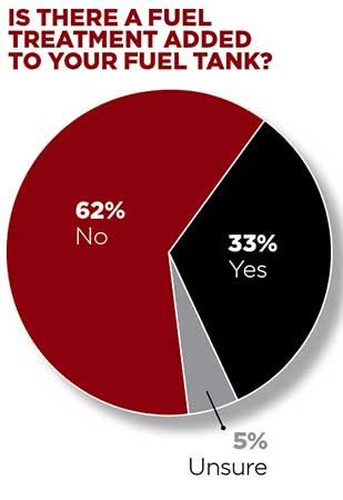 Fuel treatment question (Graph: LM Staff)