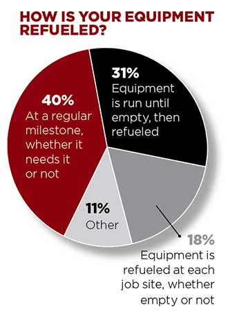Graph for equipment recycling question (Photo: LM Staff)