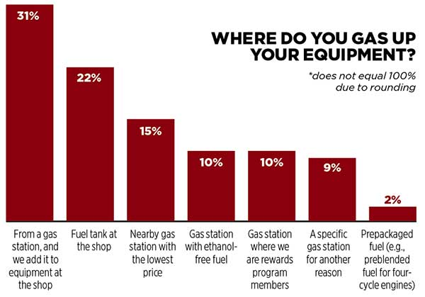 Graph for gassing up equipment question (Graph: LM Staff)