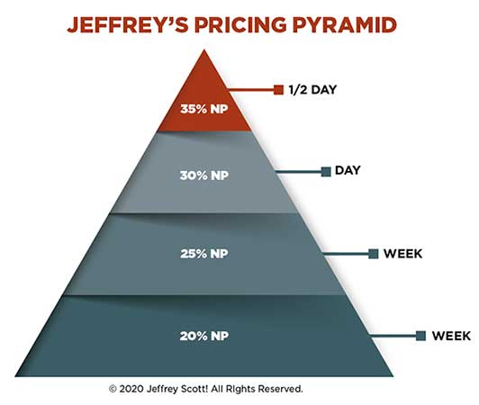 Jeffrey's Pricing Pyramid (illustration: epic_fail/iStock / Getty Images Plus/Getty Images)