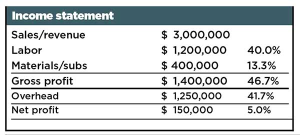 Income statement (Chart: Kevin Kehoe)