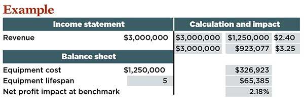 Equipment KPI chart (Graph: Kevin Kehoe)