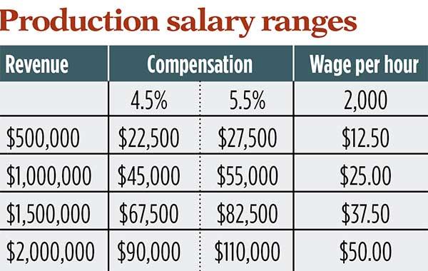 Production salary range (Chart: Kevin Kehoe)
