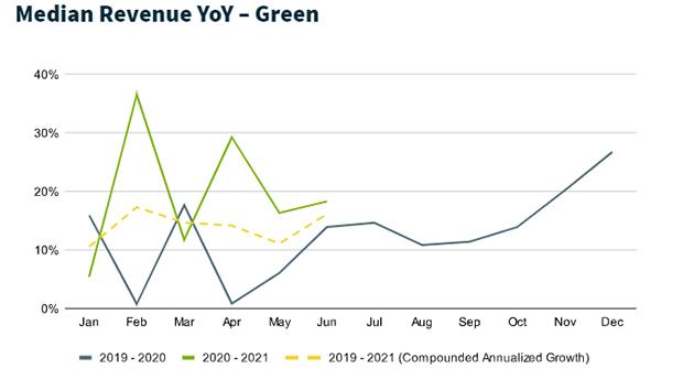 Green industry median revenue growth (Chart: Jobber)